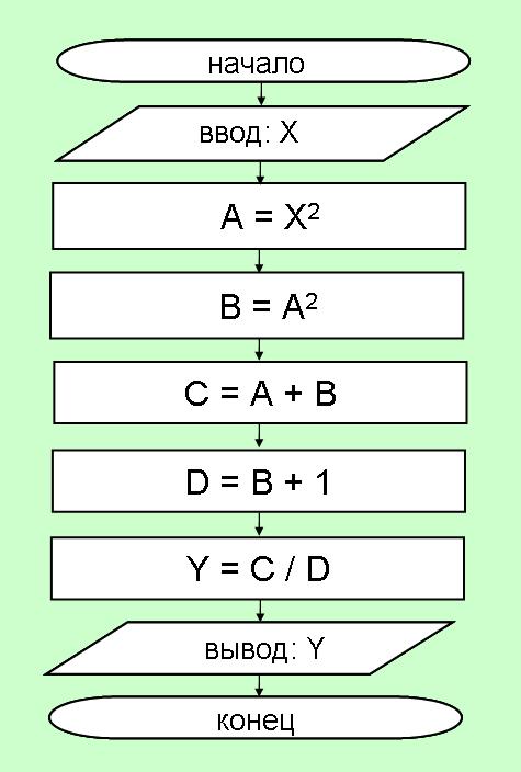 Линейные алгоритмы. Примеры