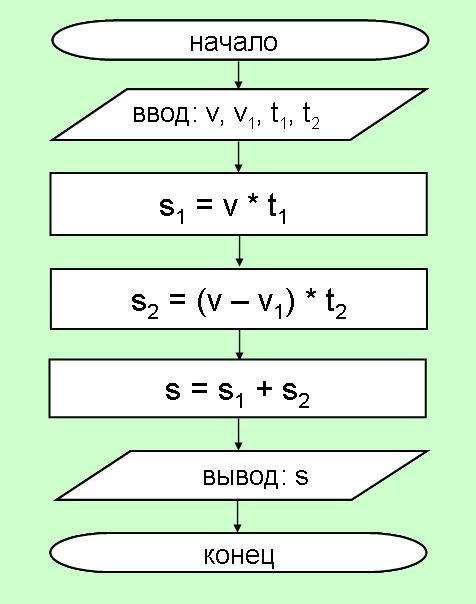 Y = 2 РЕШЕНИЕ: 1. X = 2 2.