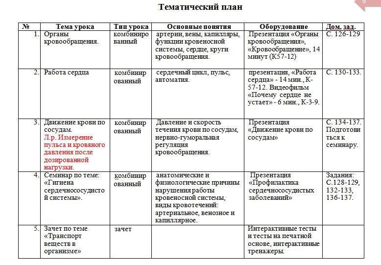 Ответы по тесту кровь 8 класс