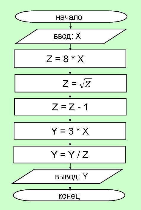 7) По данной блок-схеме