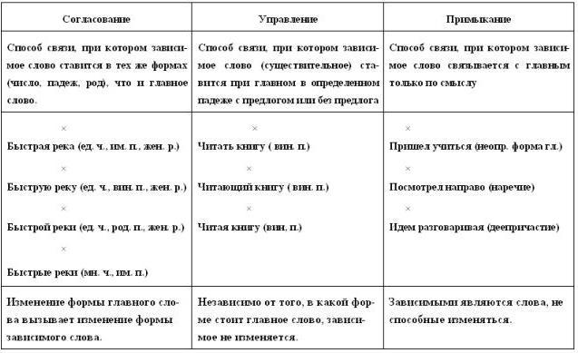 Вики-учебник для подготовки к