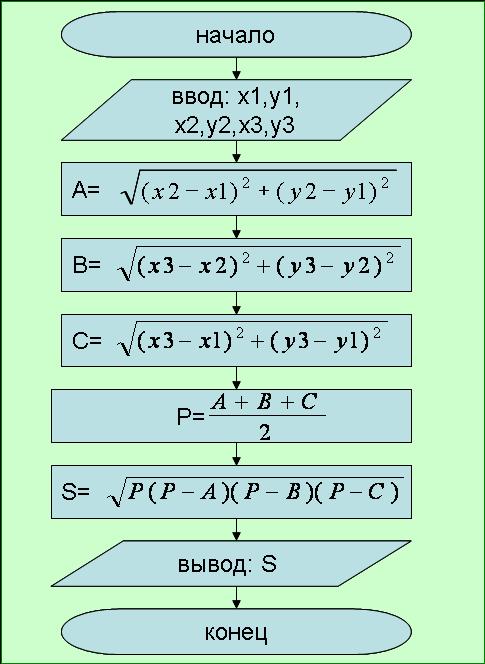 Решение задач по схеме