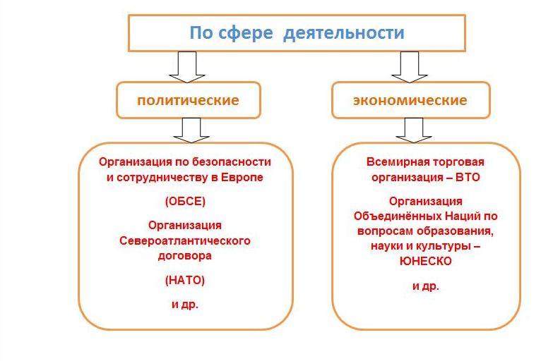 решением экономических и