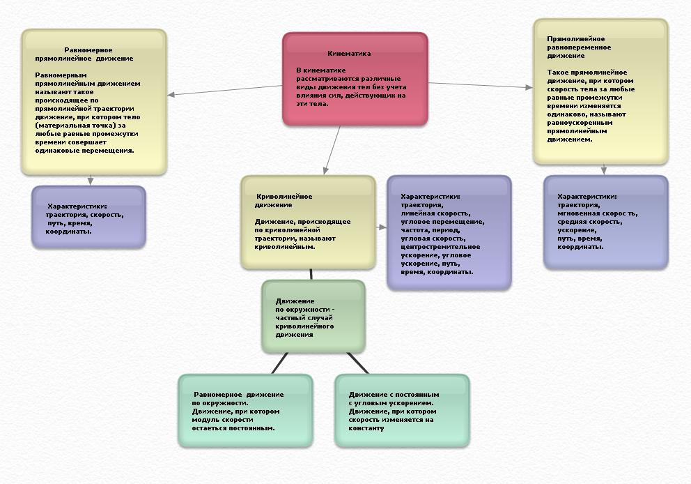 Схема команды НВС
