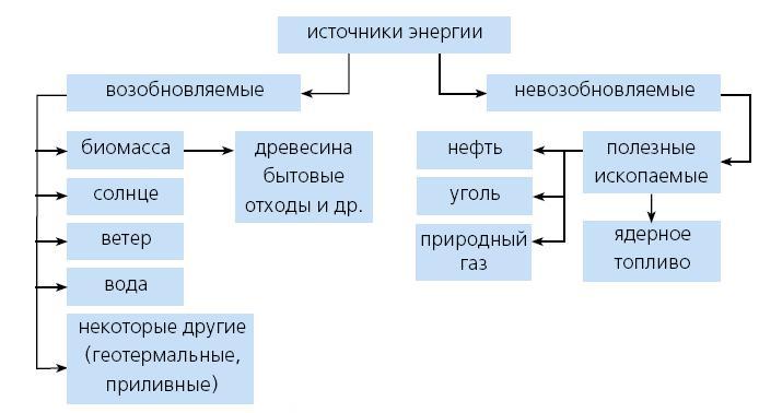 Схема источников альтернативной