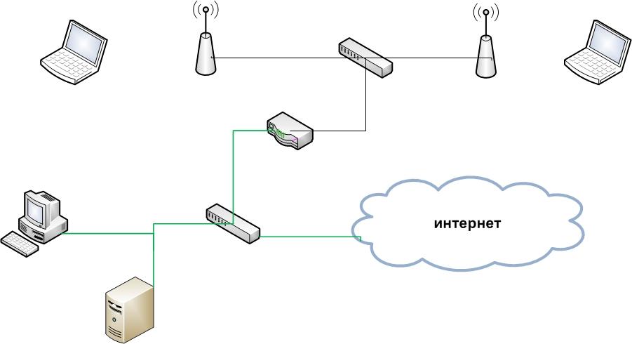 Подключение к сети компьютеров