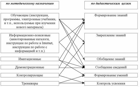 Виды наглядности схема