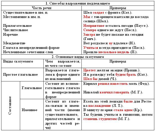 Грамматическая основа простого предложения схема 2