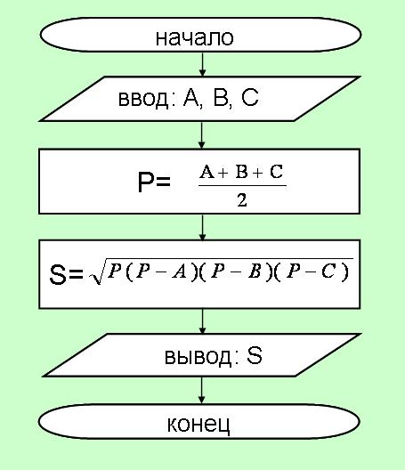 Составьте блок-схему алгоритма