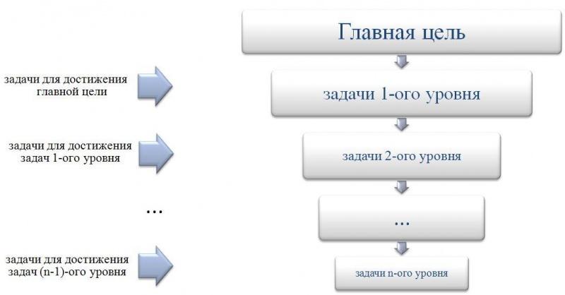 Шаблон дерева целей.jpg