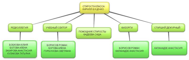 Школа № 7, г. Нижний Новгород/7Б класс 2011-2012 уч.год — Letopisi.ru