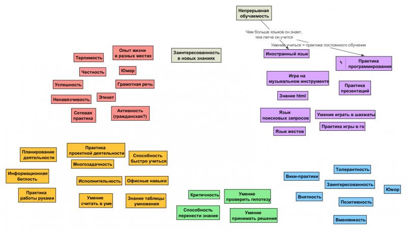 Схемы и карты к проекту